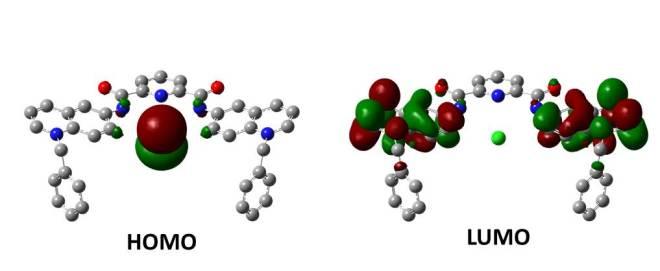 Frontier Molecular Orbitals